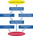 Leadership Development Plr Articles