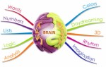 Mind Mapping Plr Articles