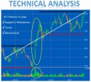 Technical Analysis Plr Articles